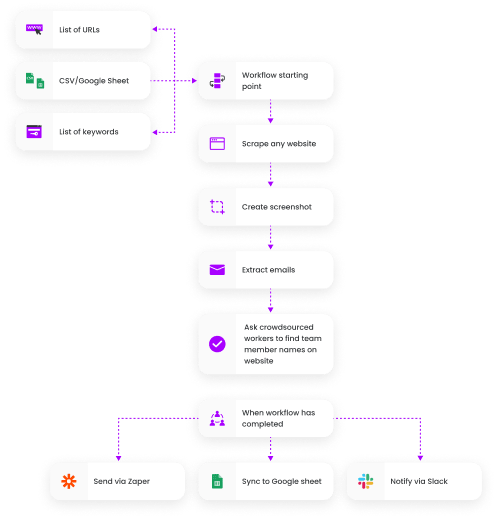 Create any workflow by chaining together automation blocks and custom actions